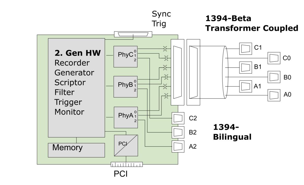 Firespy3850 3852 Daptechnology Hardware Monitor Block Diagram