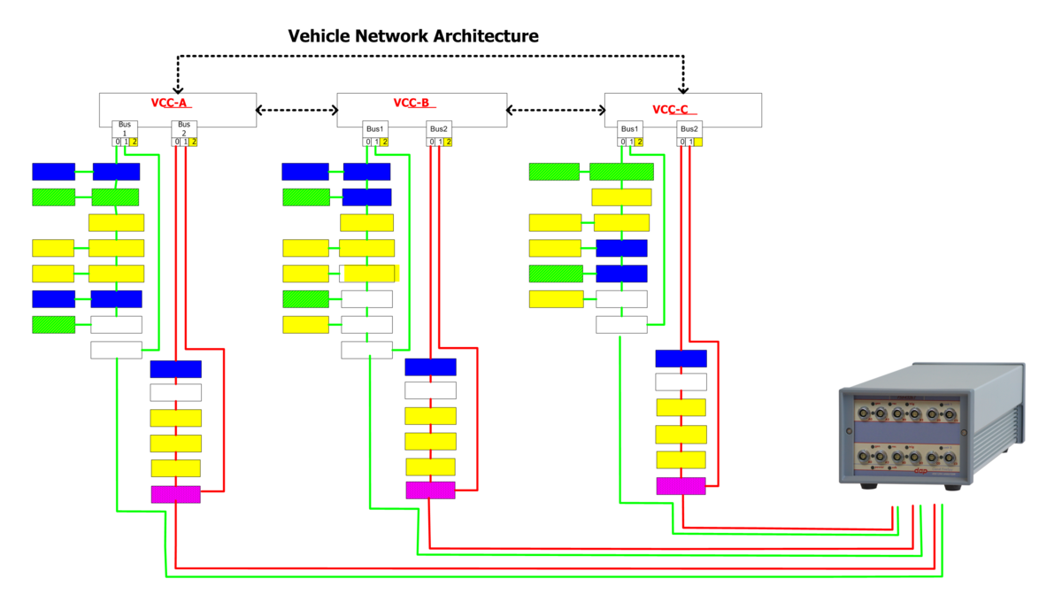 Firespy6832bt 6432bt Daptechnology Bus Diagram Computer Connectivity Option Connected To Two Buses Per Vcc Vehicle Management In A 2x3 Network Configuration 2 Vccs Triple Redundancy