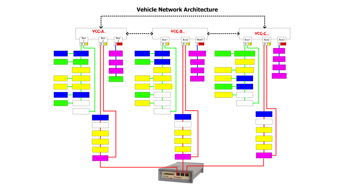 Firespy3850 3852 Daptechnology Bus Diagram Computer Connectivity Option Connected To One Per Vcc Vehicle Management In A 3x3 Network Configuration 3 Vccs Triple Redundancy